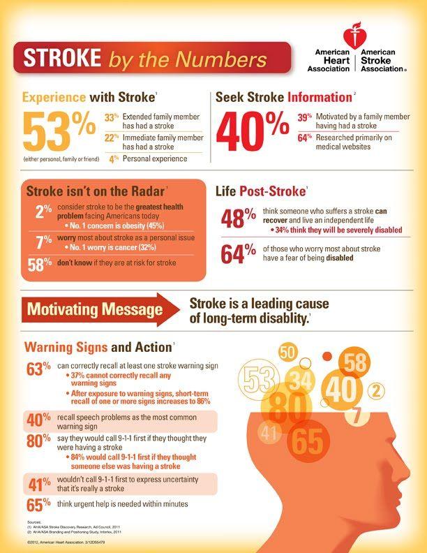 American Heart Association - Stroke statistics across the United States.